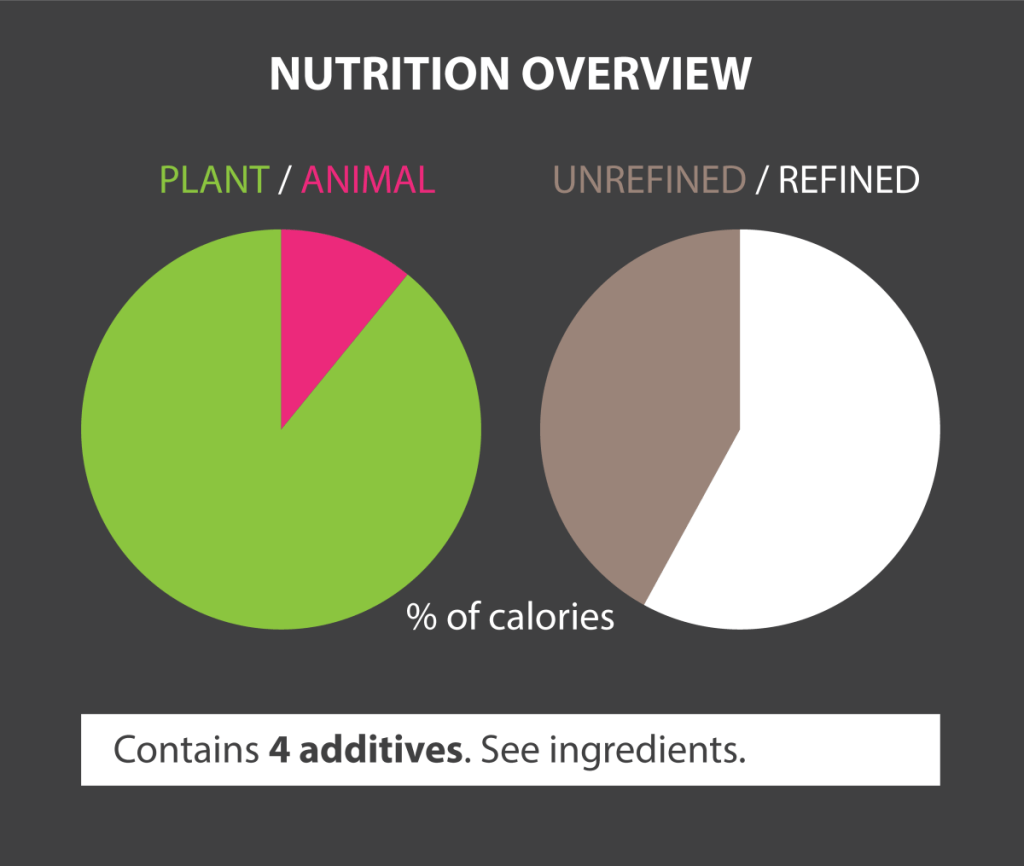 Proposed Nutrition Overview food label design